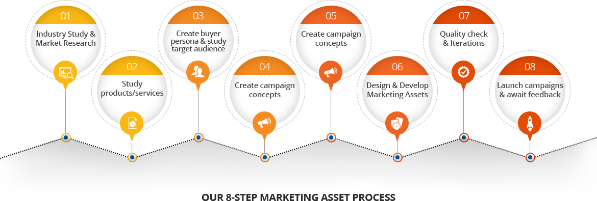 our-8-step-marketing-asset-process