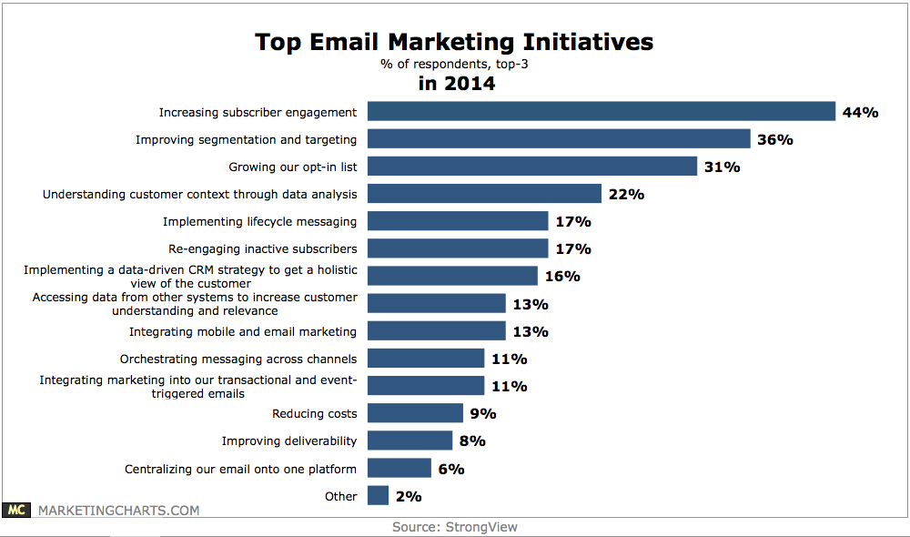 Email marketing initiatives for 2014