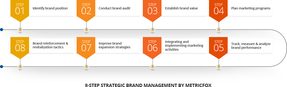 8-step-strategic-brand-management-by-metricFox