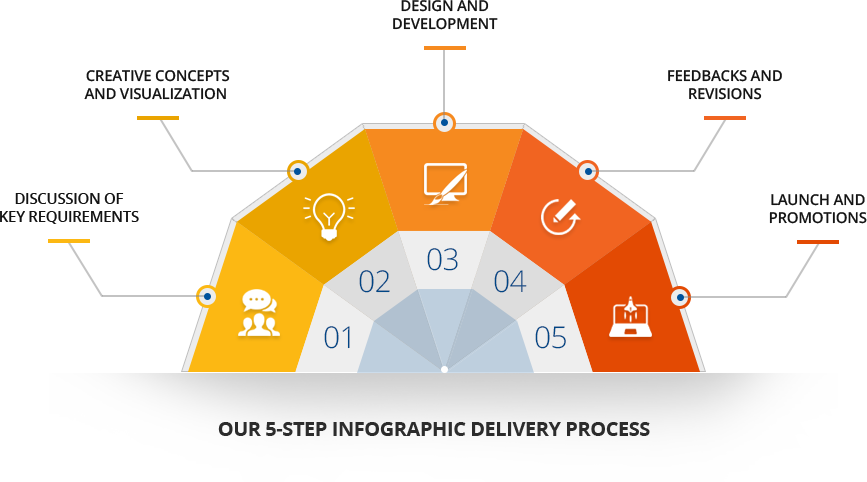 our-5-step-infographic-delivery-process