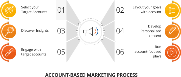 what account based marketing does for you